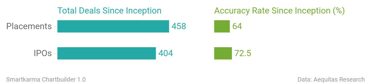 Total deals since inception accuracy rate since inception  chartbuilder