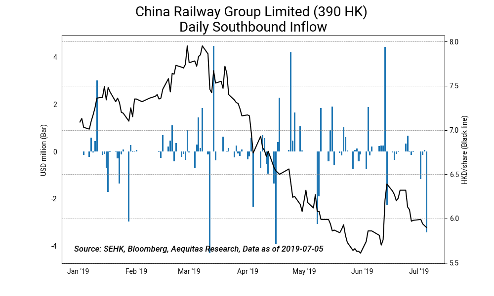 China railway group limited %28390 hk%29 daily southbound inflow2019 07 08%2016 17 46