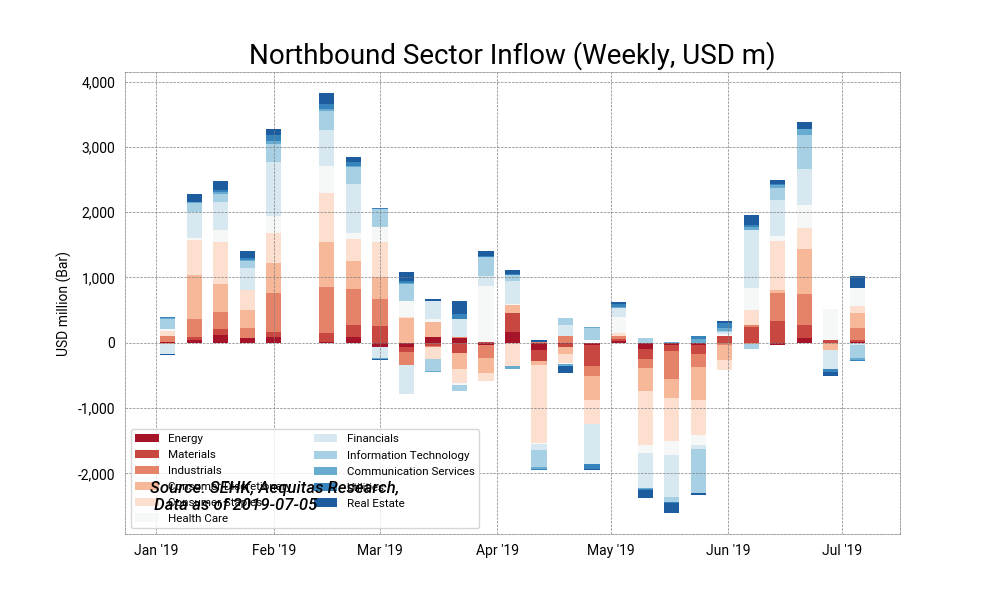 Northbound sector inflow %28weekly, usd m%292019 07 08%2015 20 56