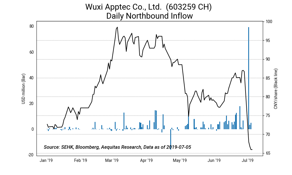 Wuxi apptec co., ltd.  %28603259 ch%29 daily northbound inflow2019 07 08%2017 24 58