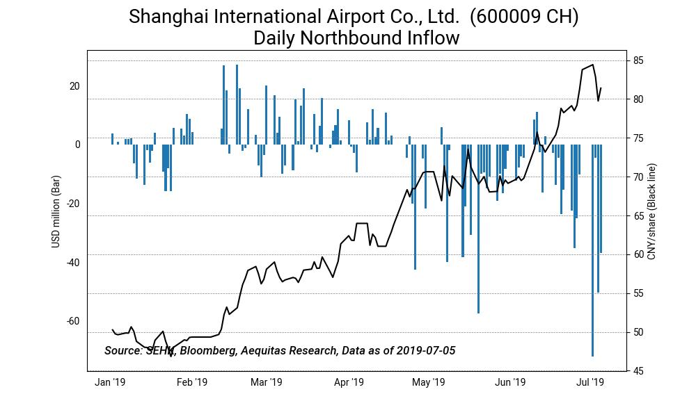 Shanghai international airport co., ltd.  %28600009 ch%29 daily northbound inflow2019 07 08%2017 25 02
