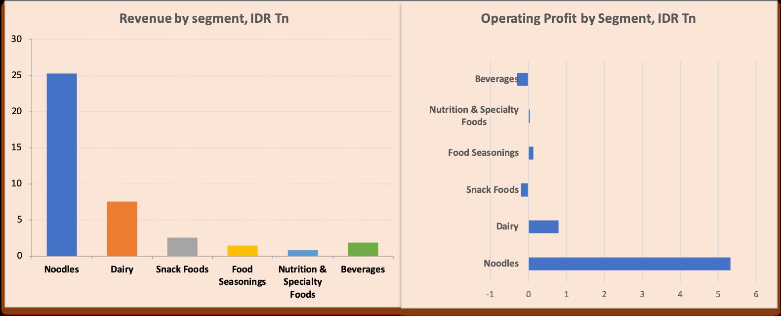 Indofood%20rev%20segment%20profit