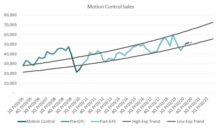 Motion%20control%20sales