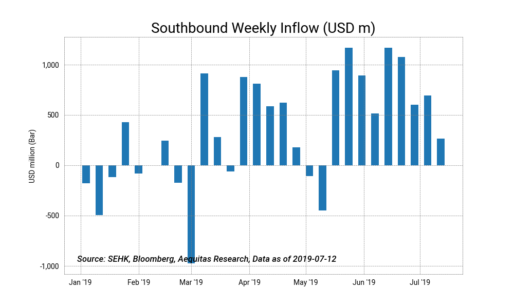 Southbound weekly inflow %28usd m%292019 07 13%2016 16 59