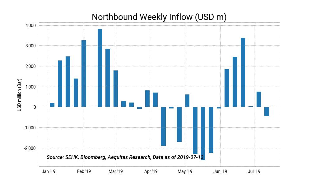 Northbound weekly inflow %28usd m%292019 07 13%2016 12 15