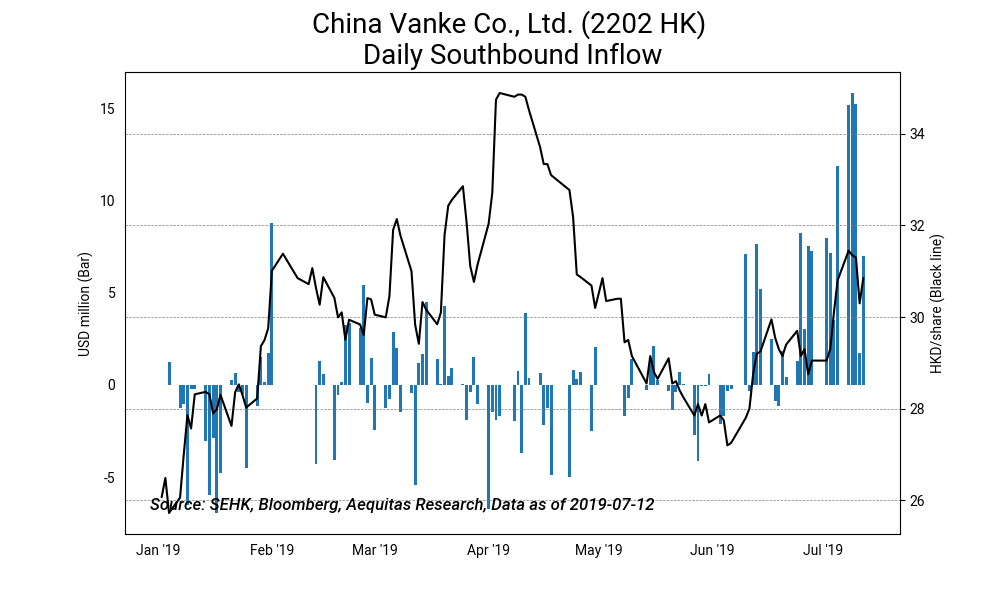 China vanke co., ltd. %282202 hk%29 daily southbound inflow2019 07 15%2010 27 23