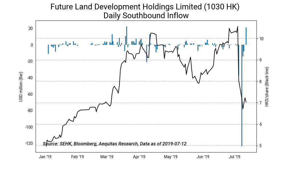 Future land development holdings limited %281030 hk%29 daily southbound inflow2019 07 15%2010 27 27
