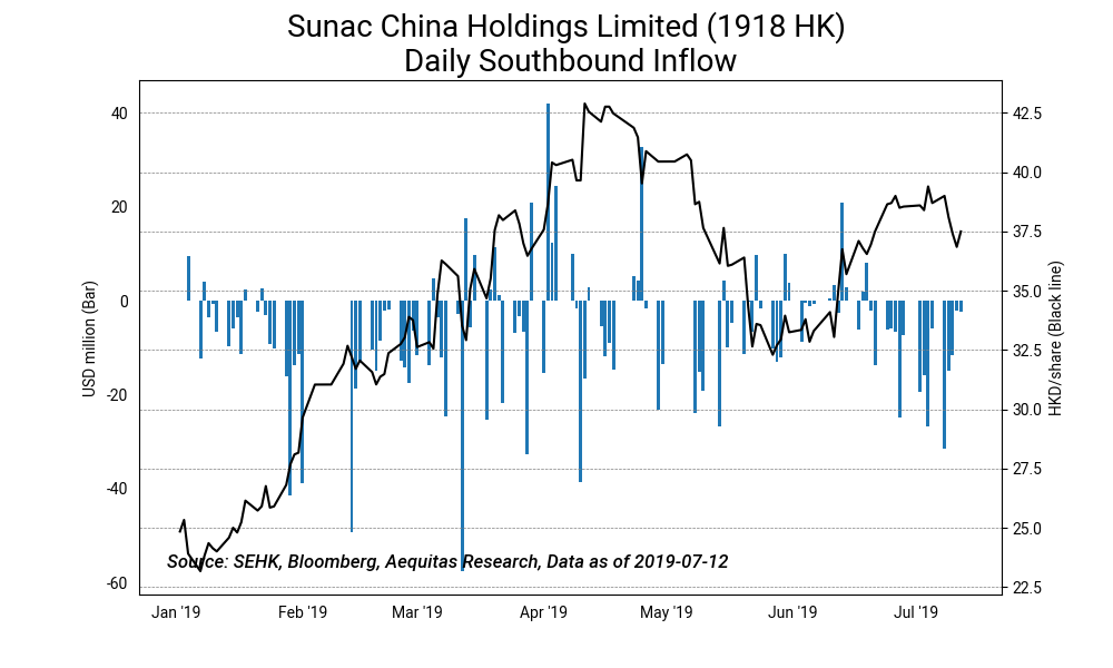 Sunac china holdings limited %281918 hk%29 daily southbound inflow2019 07 15%2010 27 28