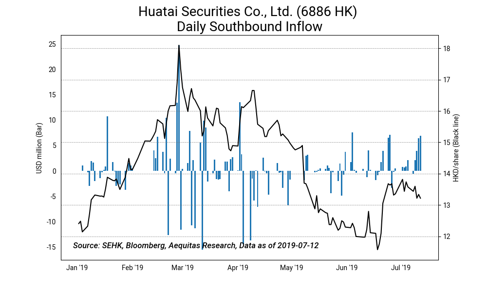 Huatai securities co., ltd. %286886 hk%29 daily southbound inflow2019 07 15%2010 37 25