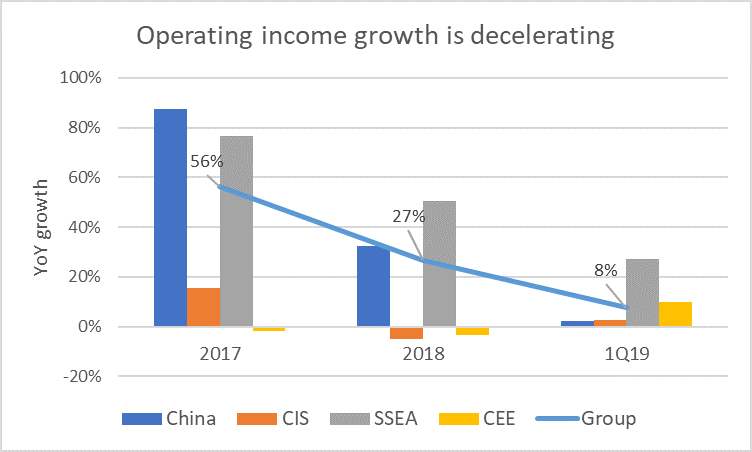 Operating%20income%20growth