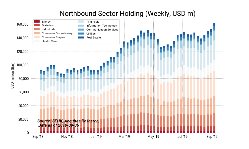Northbound sector holding %28weekly, usd m%292019 09 09%2013 58 53