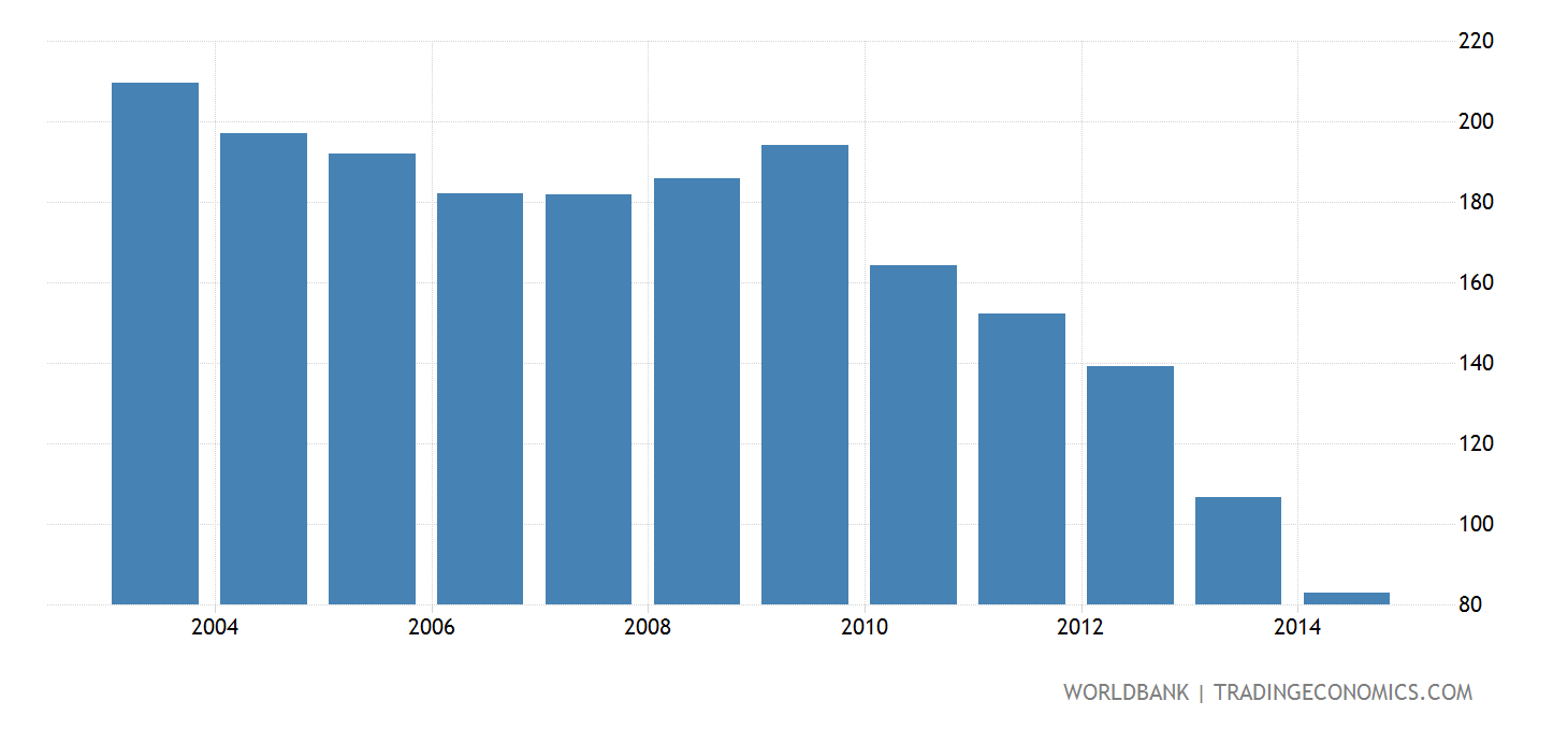 Thailand health expenditure total percent of gdp wb data@2x