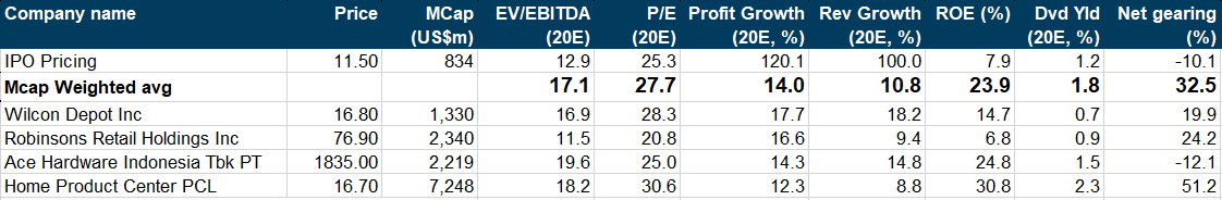 Peer%20valuation%20table