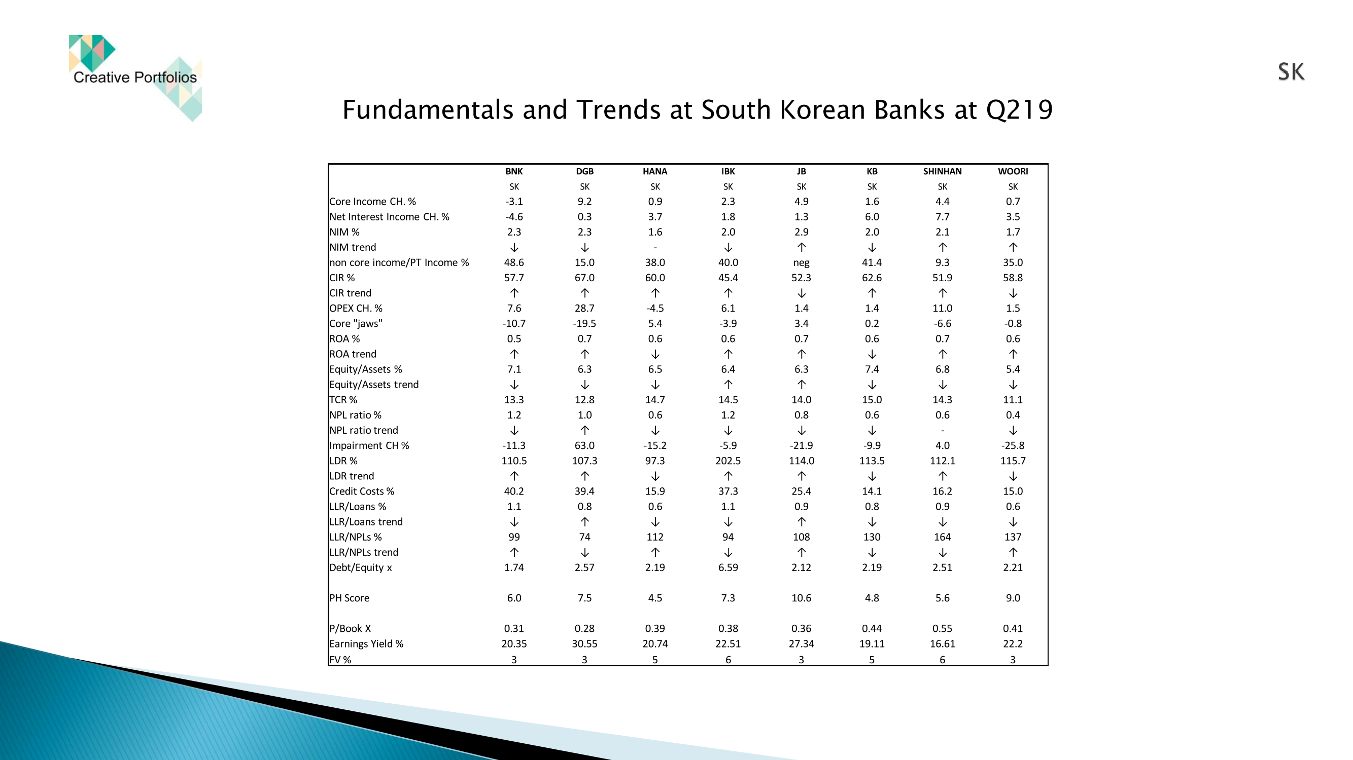 Sk%20korean%20banks%20at%20q219 page 7