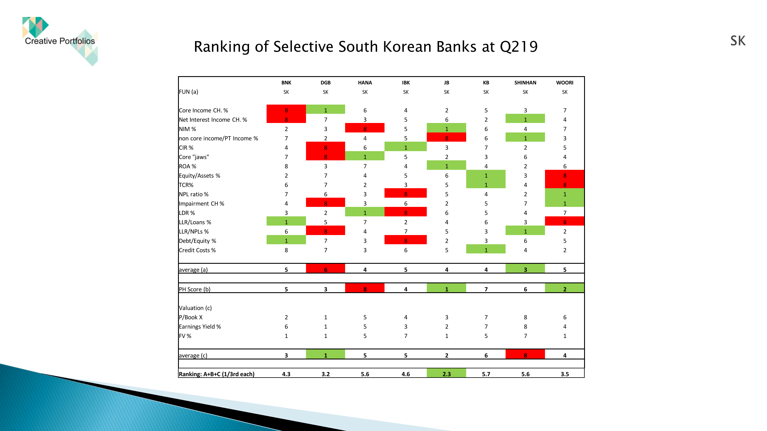 Sk%20korean%20banks%20at%20q219 page 8