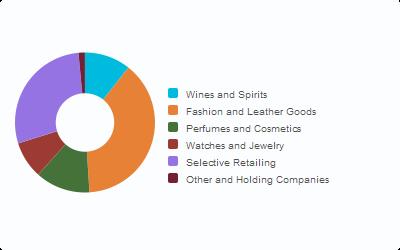 Lvmh%20categories