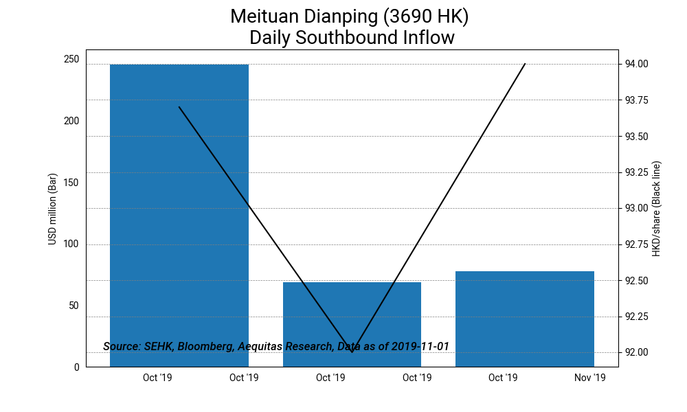 Meituan dianping %283690 hk%29 daily southbound inflow2019 11 04%2016 53 16