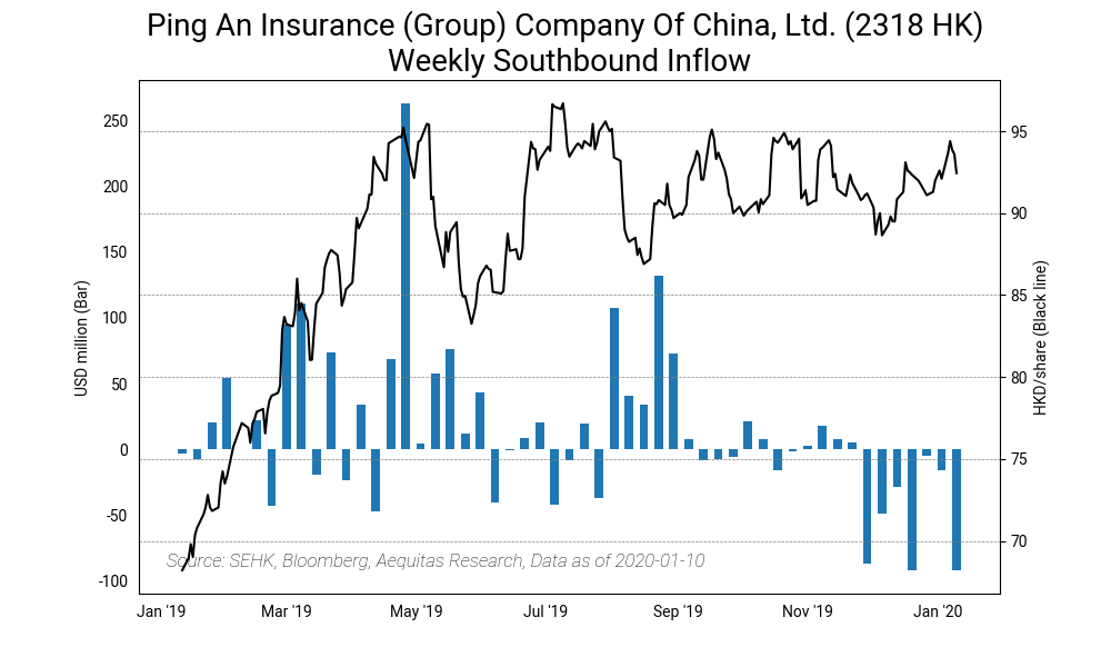 Ping an insurance %28group%29 company of china, ltd. %282318 hk%29 weekly southbound inflow2020 01 14%2014 19 55
