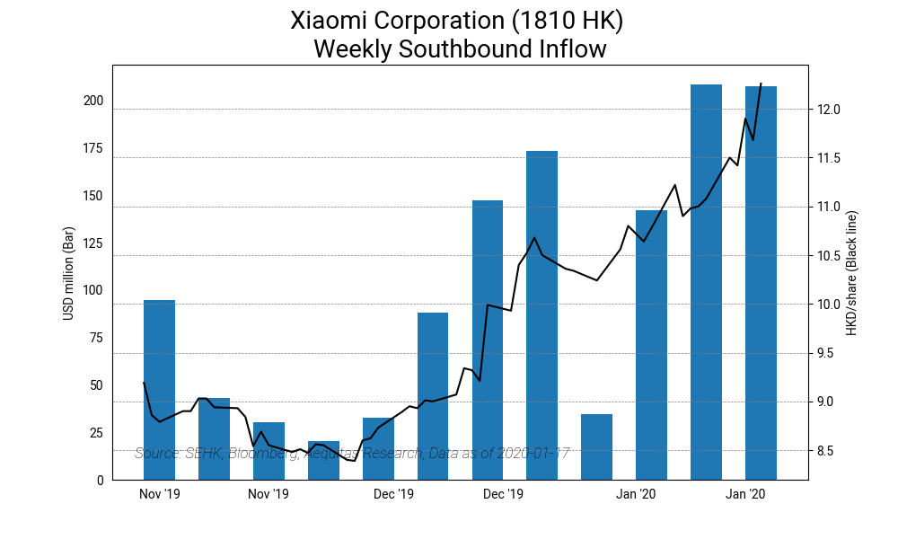 Xiaomi corporation %281810 hk%29 weekly southbound inflow2020 01 20%2014 20 54