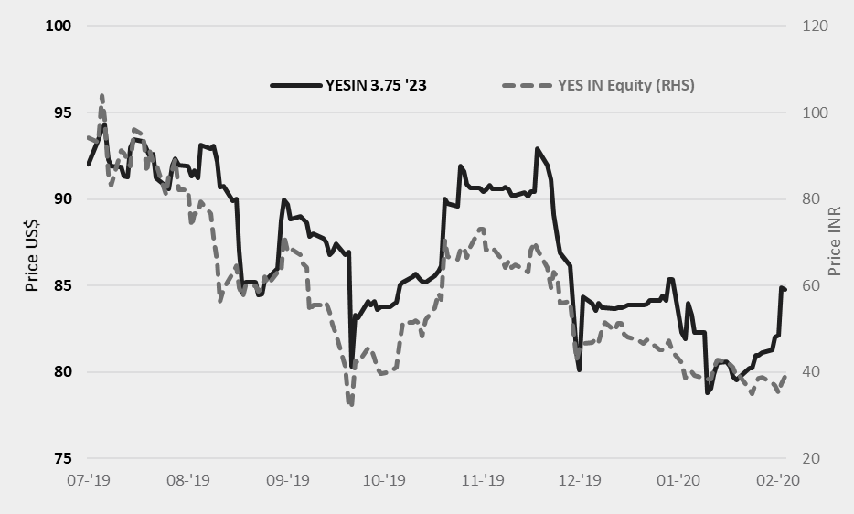 Week%207%20 %20yes%20bank,%20yes%20performs