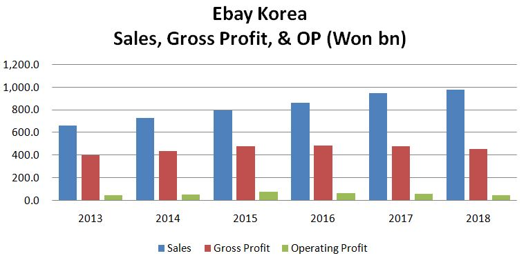 Brief Korea Korea M A Spotlight Ebay Korea Is Up For Sale Pressured By Elliott Mgmt To Sell And More Smartkarma
