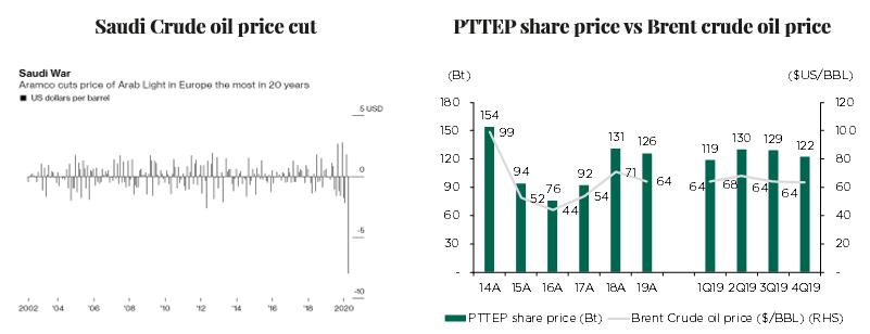 Pttep%201
