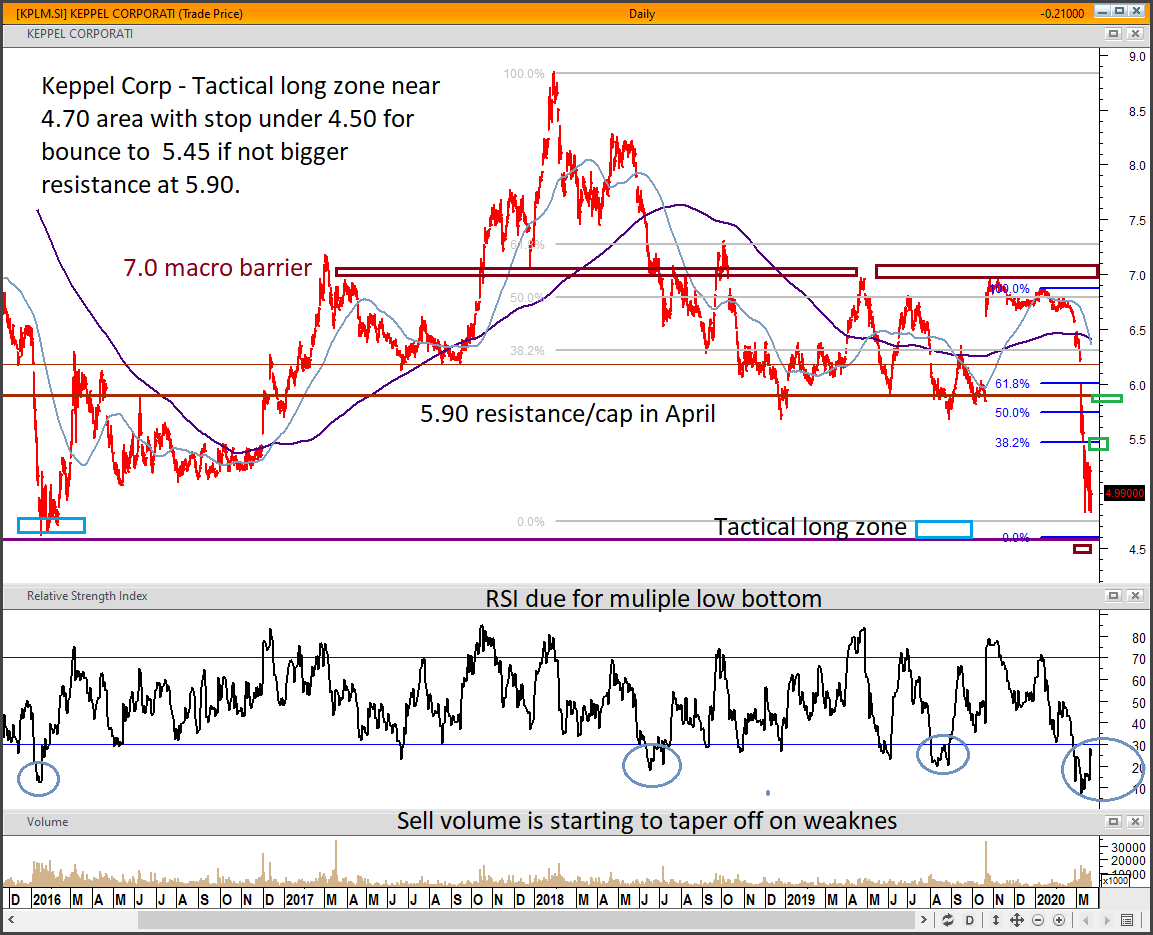 Keppel%20corp%20for%20sk