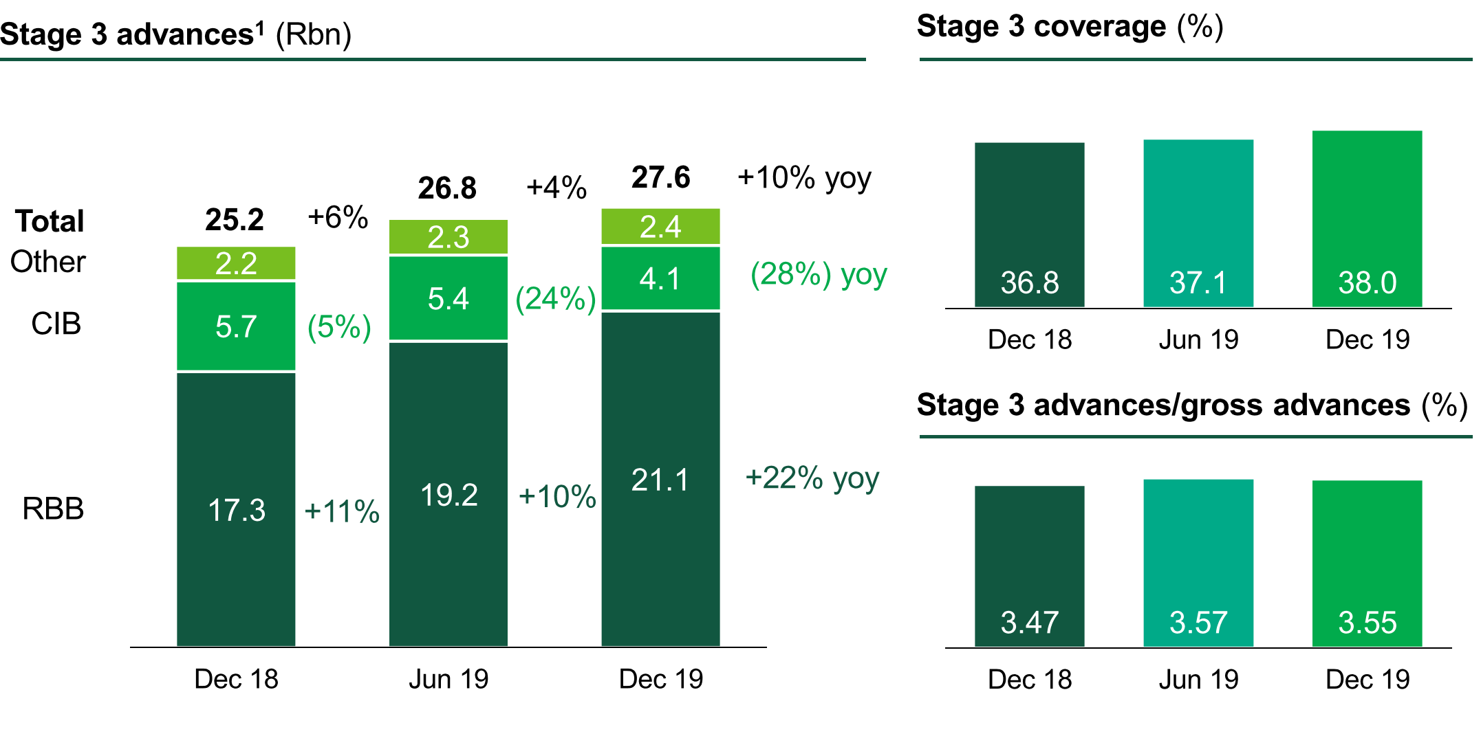 Nedbank%20group%202019%20annual%20results%20presentation page 32