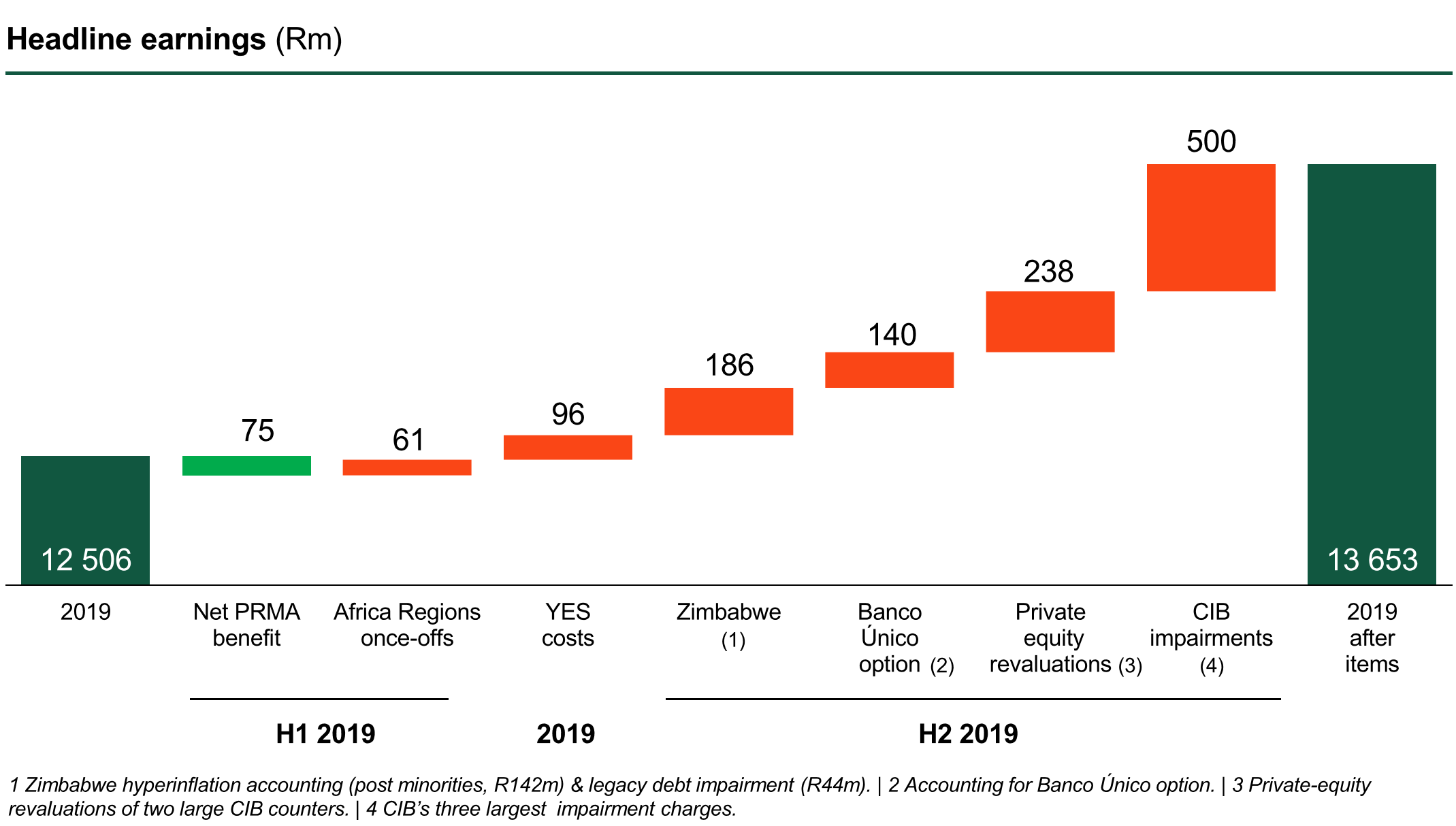 Nedbank%20group%202019%20annual%20results%20presentation page 21