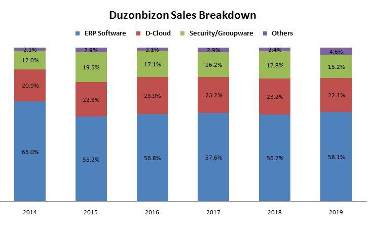 Duzonbizon 2