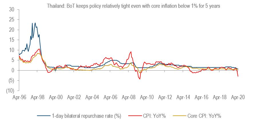 Thailand cpi&coreinfl&policyrate