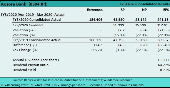 8304 aozora 2020 0515 fy3 2020%20results