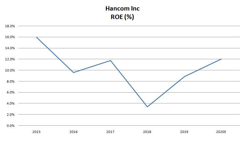 Hancom 4