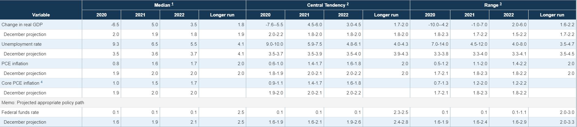 Fomc forecasts 10june2020