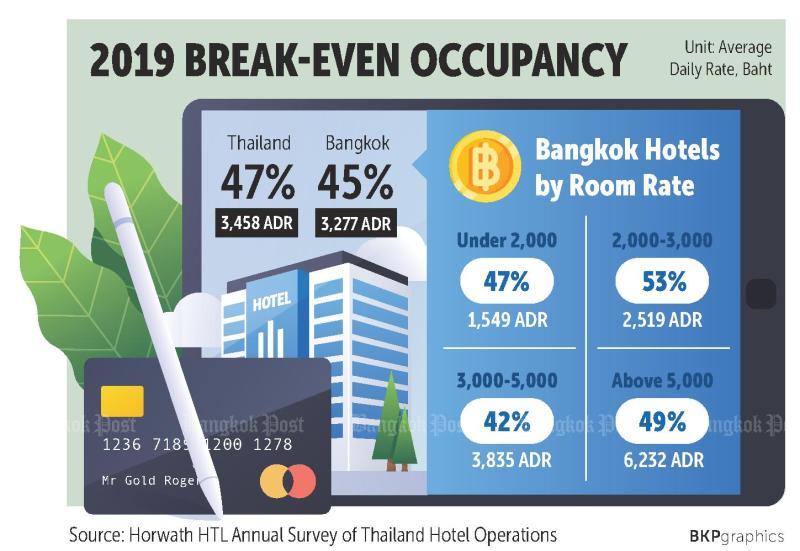 Breakeven%20hotel
