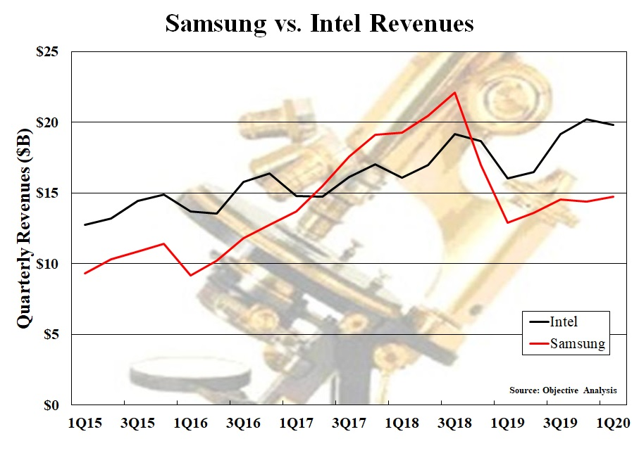Sams%20vs%20intel