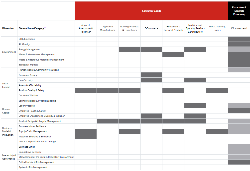 Smartkarma rudden esg frameworks sasb materiality map