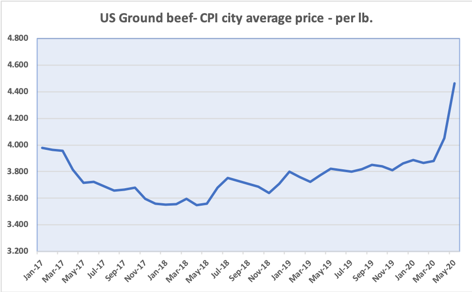 Us%20beef%20price