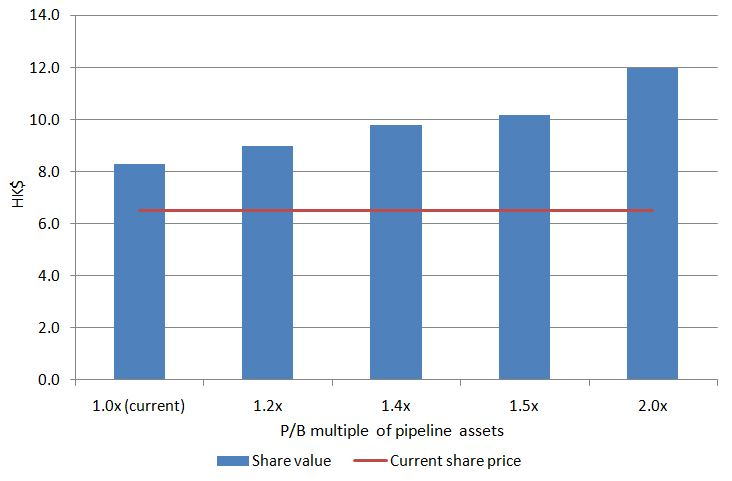 Valuation%20of%20pipeline%20assets
