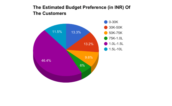 Estimated budget - ATS buyers - SS