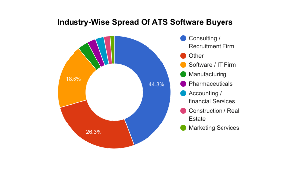 Industry wise spread - ATS buyers - SS