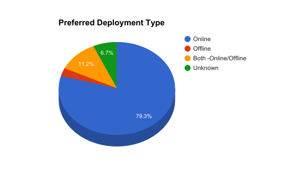 Preferred deployment type - ATS buyers - SS