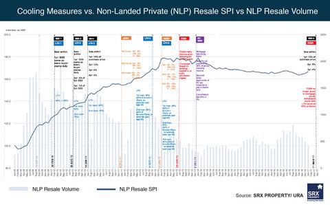 Singapore Property Market Cooling Measures, Total Debt Servicing