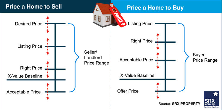 Negotiating The Right Home At The Right Price On Track