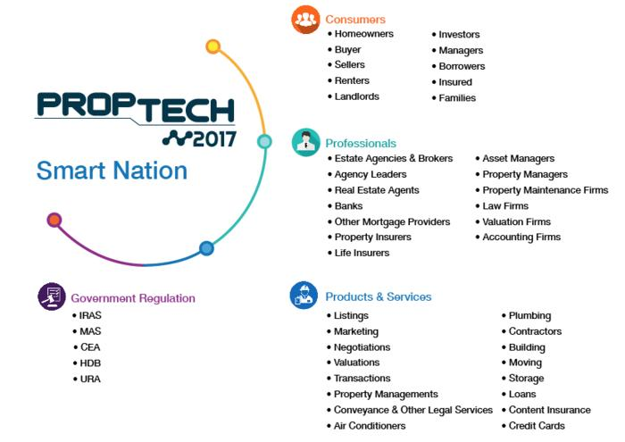 PropTech  2017 Welcome Sam