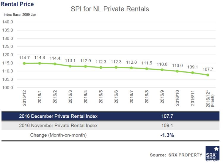 Non-Landed Private Rents decrease by 1.3%; HDB Rents increase by 0.2% in December 2016