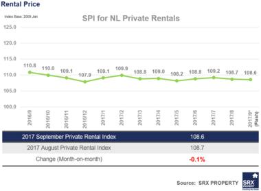 Non-Landed Private Rents decrease by 0.1%, HDB Rents decrease by 0.9% in September 2017