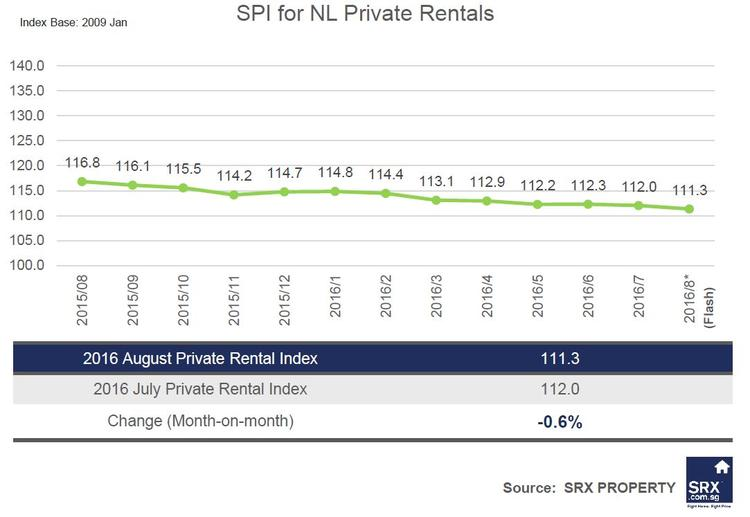 Non-Landed Private Rents and HDB Rents decrease by 0.6% respectively in August 2016