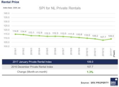 Non-Landed Private Rents up 1.3% in Jan; HDB Rents down 0.6% in January 2017