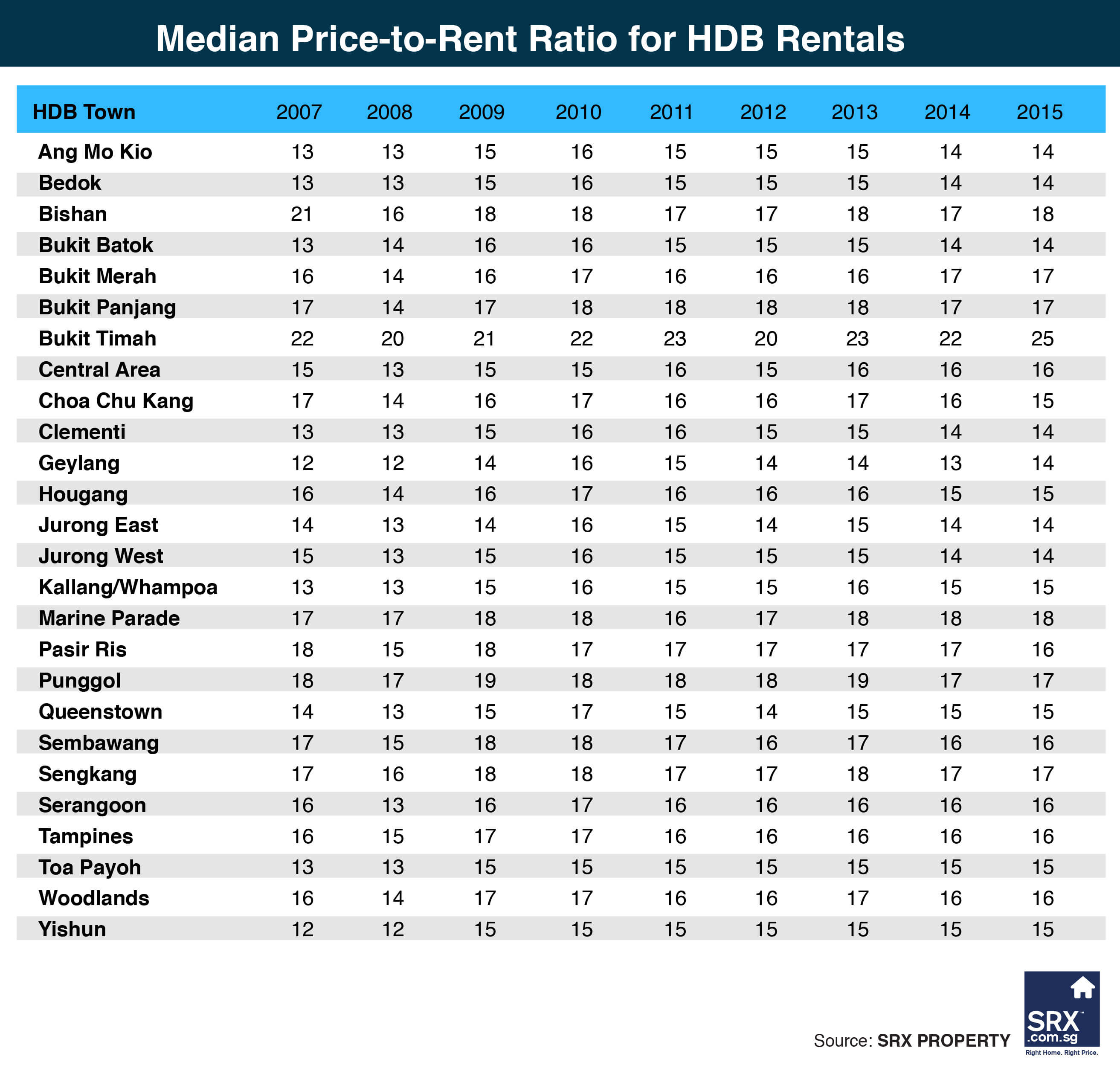 Apartment Rental Prices: Median Price-to-Rent Ratio For HDB Rentals And Private